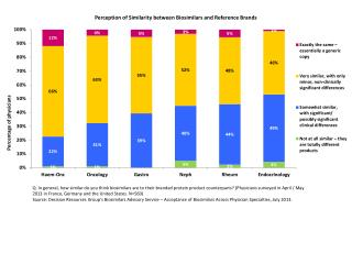 Perception of Similarity  between Biosimilars and Reference Brands
