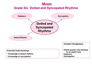 Music Grade Six  Dotted and Syncopated Rhythms