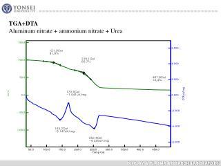 TGA+DTA Aluminum nitrate + ammonium nitrate + Urea