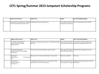 CETL Spring/Summer 2013 Jumpstart Scholarship Programs