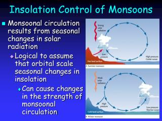 Insolation Control of Monsoons