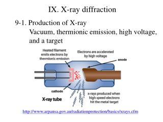 IX. X-ray  diffraction