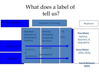 What does a label of  tell us?