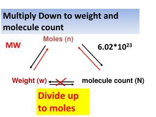 Moles (n) Weight (w)     molecule count (N)