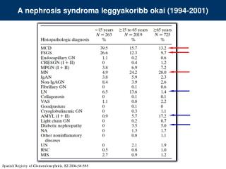 A nephrosis syndroma leggyakoribb okai (1994-2001)