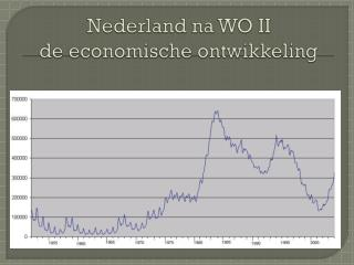 Nederland na WO II de economische ontwikkeling
