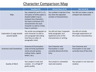 Character Comparison Map
