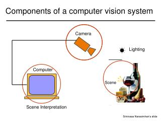 Components of a computer vision system