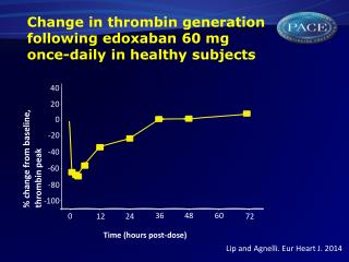 Change in thrombin generation following edoxaban 60 mg  once-daily in healthy subjects