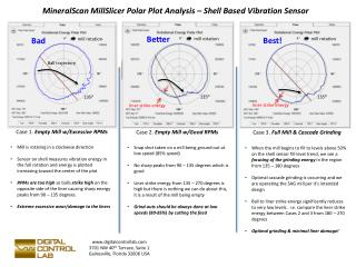 MineralScan MillSlicer  Polar Plot Analysis – Shell Based Vibration Sensor