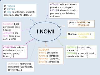 I NOMI