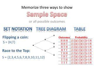 Memorize three ways to show  Sample Space