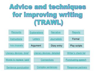 Advice and techniques  for improving writing  TRAWL