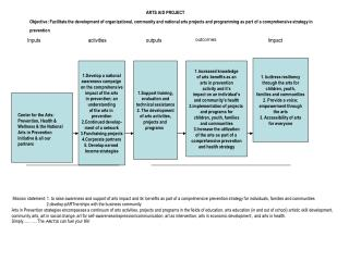 Download Here The ARTS AID Logic Model