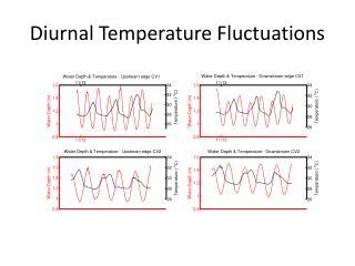 Diurnal Temperature Fluctuations