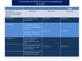 Les montants de l'AEEH de base et ses compléments Avril 2013