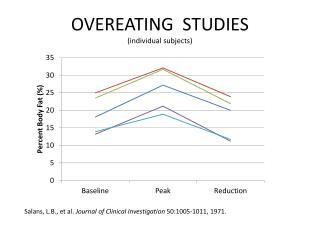 Salans, L.B., et al.  Journal of Clinical Investigation  50:1005-1011, 1971.