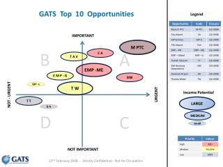 GATS  Top  10  Opportunities