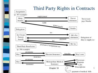 Third Party Rights in Contracts