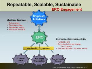 Repeatable, Scalable, Sustainable ERO Engagement