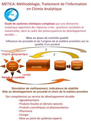 METICA: M�thodologie , Traitement de l�Information  en  Chimie Analytique