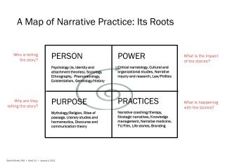A  Map of Narrative Practice: Its Roots