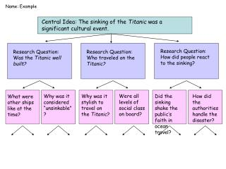 Topic Question Graphic Organizer Example