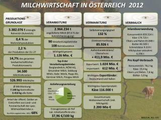 MILCHWIRTSCHAFT  IN ÖSTERREICH   2012