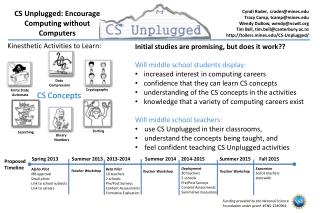 CS Unplugged: Encourage Computing without Computers