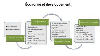 Développement industrielle Agriculture L'industrie de guerre Économie de1945  à 1960