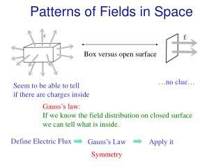 Patterns of Fields in Space