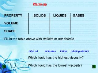 PROPERTY		SOLIDS	LIQUIDS	GASES VOLUME SHAPE