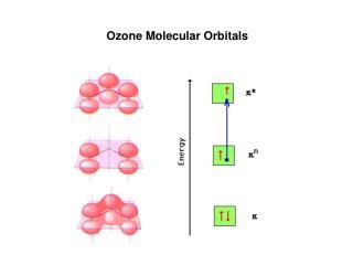 Ozone Molecular Orbitals
