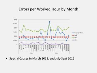 Errors per Worked Hour by Month