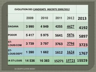 STATISTIQUES CFEE 2012