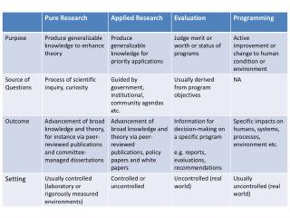 research vs programs and evaluation