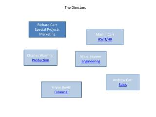 Richard Carr   Special Projects Marketing
