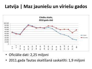 Latvija | Maz jauniešu un vīriešu gados