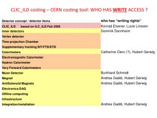 CLIC_ILD costing – CERN costing tool: WHO HAS  WRITE  ACCESS ?