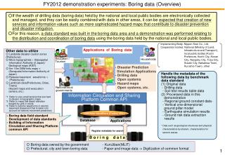FY2012  demonstration  experiments:  Boring  data  (Overview)
