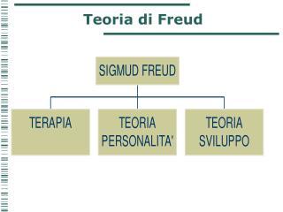 Teoria di Freud