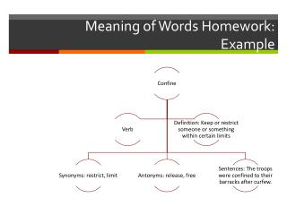 Meaning of Words Homework: Example
