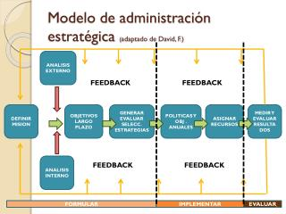 Modelo de administración estratégica  ( adaptado de David, F.)