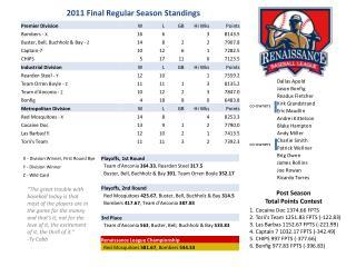 2011 Final Regular Season Standings