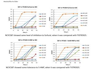 NCYC587 showed same  level of inhibition  to furfural,  when it was compared with TISTR5925.