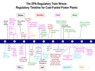 The EPA Regulatory Train Wreck: Regulatory Timeline for Coal-Fueled Power Plants