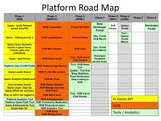 Platform Road Map