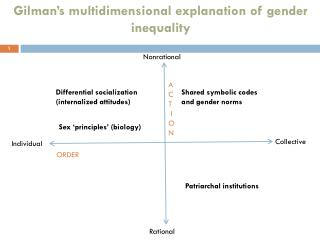 Gilman�s multidimensional explanation of gender inequality