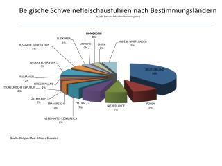 Quelle :  Belgian Meat Office  + Eurostat