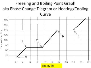 Freezing and Boiling Point Graph aka Phase Change Diagram or  Heating/Cooling   Curve